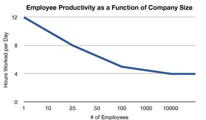Employee Productivity as a Function of Company Size